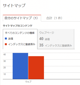 blogindex