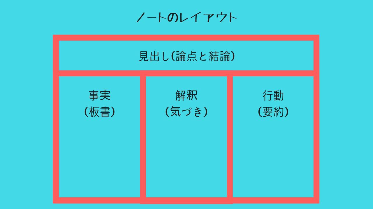 方眼ノート 書き方